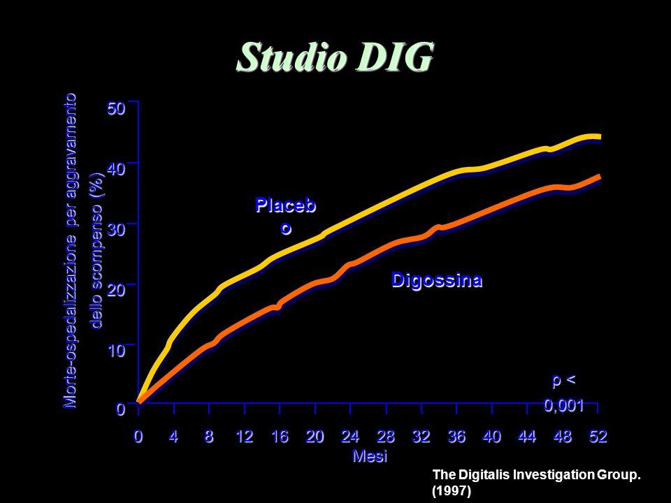 Studio DIG The Digitalis Investigation Group. (1997) Mesi 50 40 30 20 10 0 0481216202428323640444852 p < 0,001 Placeb o Digossina Morte-ospedalizzazio