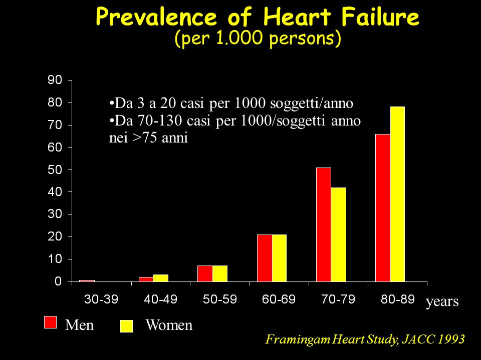 Prevalence of Heart Failure (per 1.000 persons) Framingam Heart Study, JACC 1993 MenWomen years Da 3 a 20 casi per 1000 soggetti/anno Da 70-130 casi p