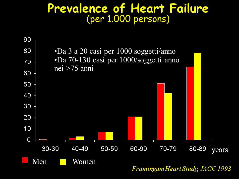 CHARM-Added: CV death or CHF hospitalisation 0123years 0 10 20 30 40 50 Placebo Candesartan % Number at risk Candesartan127611761063948457 Placebo127211361013906422 3.5 HR 0.85 (95% CI 0.75-0.96), p=0.011 Adjusted HR 0.85, p=0.010 483 (37.9%) 538 (42.3%)