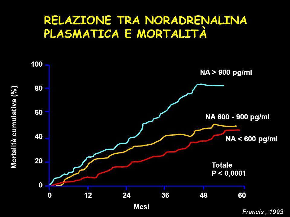 Mortalità cumulativa (%) 060 Mesi 100 80 60 40 20 0 12243648 NA > 900 pg/ml NA 600 - 900 pg/ml NA < 600 pg/ml Totale P < 0,0001 Francis, 1993 RELAZION