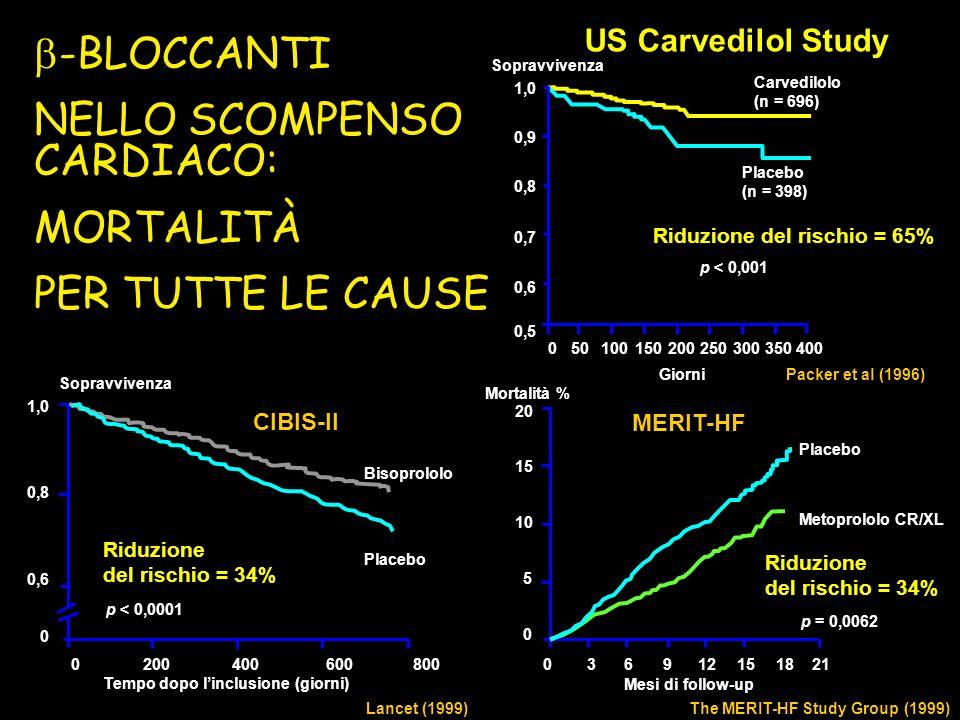 US Carvedilol Study Carvedilolo (n = 696) Placebo (n = 398) Sopravvivenza Giorni 050100150200250300350400 1,0 0,9 0,8 0,7 0,6 0,5 Riduzione del rischi