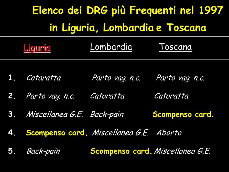 Elenco dei DRG più Frequenti nel 1997 in Liguria, Lombardia e Toscana 1. Cataratta 2. Parto vag. n.c. 3. Miscellanea G.E.. 4. Scompenso card. 5. Back-