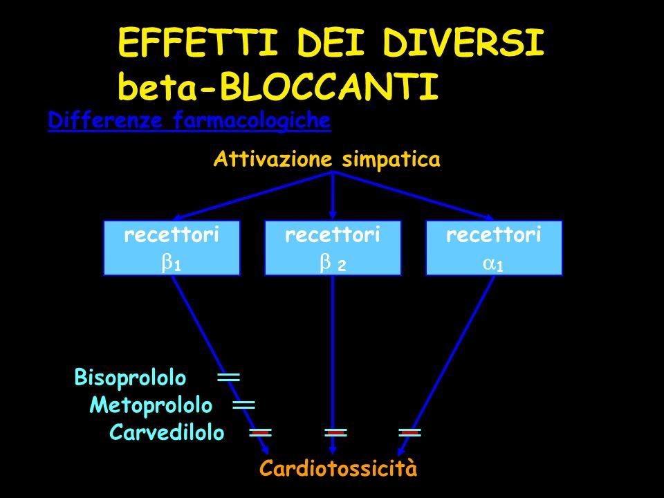Attivazione simpatica Differenze farmacologiche recettori 1 recettori 2 recettori 1 Cardiotossicità Bisoprololo Carvedilolo Metoprololo EFFETTI DEI DIVERSI beta-BLOCCANTI