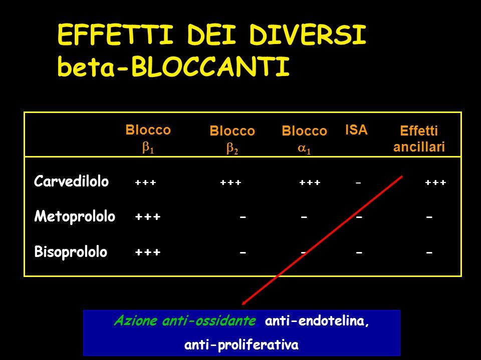 Carvedilolo ++++++ +++- +++ Metoprololo+++ ---- Bisoprololo+++ ---- Azione anti-ossidante, anti-endotelina, anti-proliferativa Blocco 1 Blocco 2 Blocco 1 ISA Effetti ancillari EFFETTI DEI DIVERSI beta-BLOCCANTI