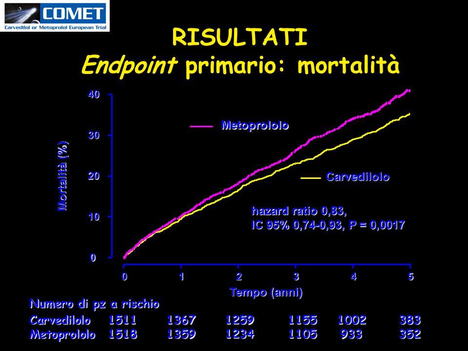 Tempo (anni) Mortalità (%) 0 10 20 30 40 012345 Metoprololo Carvedilolo hazard ratio 0,83, IC 95% 0,74-0,93, P = 0,0017 Numero di pz a rischio Carvedilolo151113671259 11551002383 Metoprololo151813591234 1105933352 RISULTATI Endpoint primario: mortalità