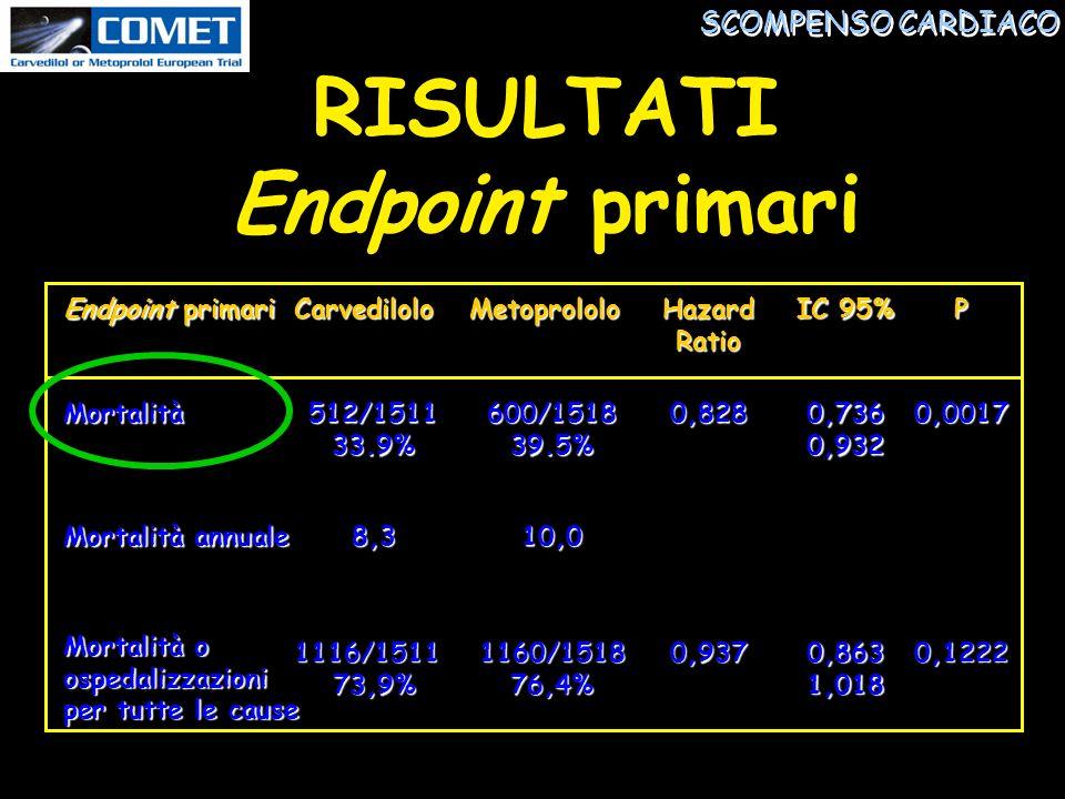 10,08,3 Mortalità annuale 0,1222 0,863 1,018 0,9371160/151876,4%1116/151173,9% Mortalità o ospedalizzazioni per tutte le cause 0,0017 0,736 0,932 0,828600/151839.5%512/151133.9%Mortalità P IC 95% HazardRatioMetoprololoCarvedilolo Endpoint primari SCOMPENSO CARDIACO RISULTATI Endpoint primari