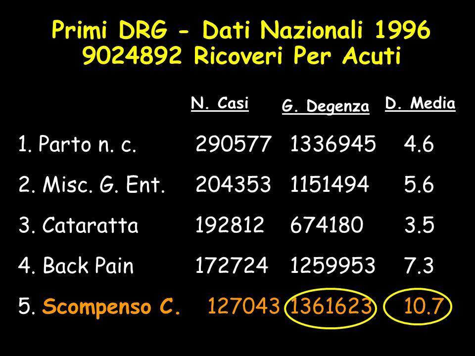 Primi DRG - Dati Nazionali 1996 9024892 Ricoveri Per Acuti 1. Parto n. c. 2905771336945 4.6 2. Misc. G. Ent.2043531151494 5.6 3. Cataratta192812674180