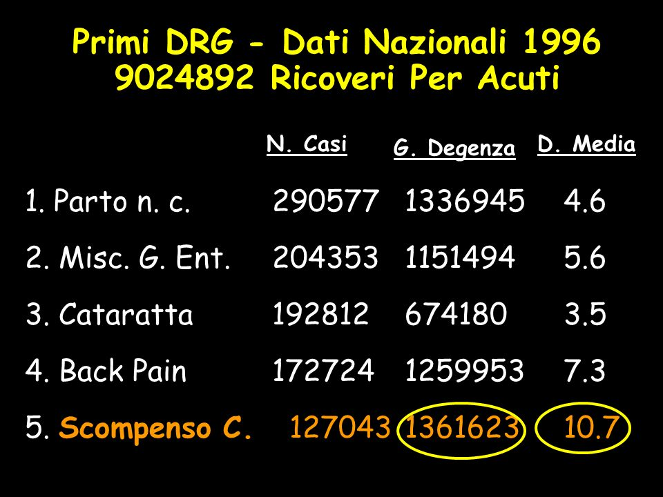 Primi DRG - Dati Nazionali 1996 9024892 Ricoveri Per Acuti 1.