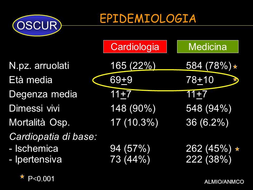EPIDEMIOLOGIA ALMIO/ANMCO N.pz. arruolati165 (22%)584 (78%) Età media69+978+10 Degenza media11+711+7 Dimessi vivi148 (90%)548 (94%) Mortalità Osp.17 (