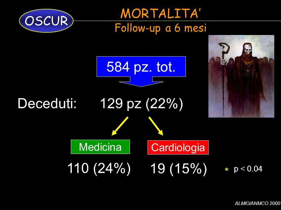 ALMIO/ANMCO 2000 OSCUR MORTALITA Follow-up a 6 mesi Cardiologia Medicina 129 pz (22%) 584 pz.