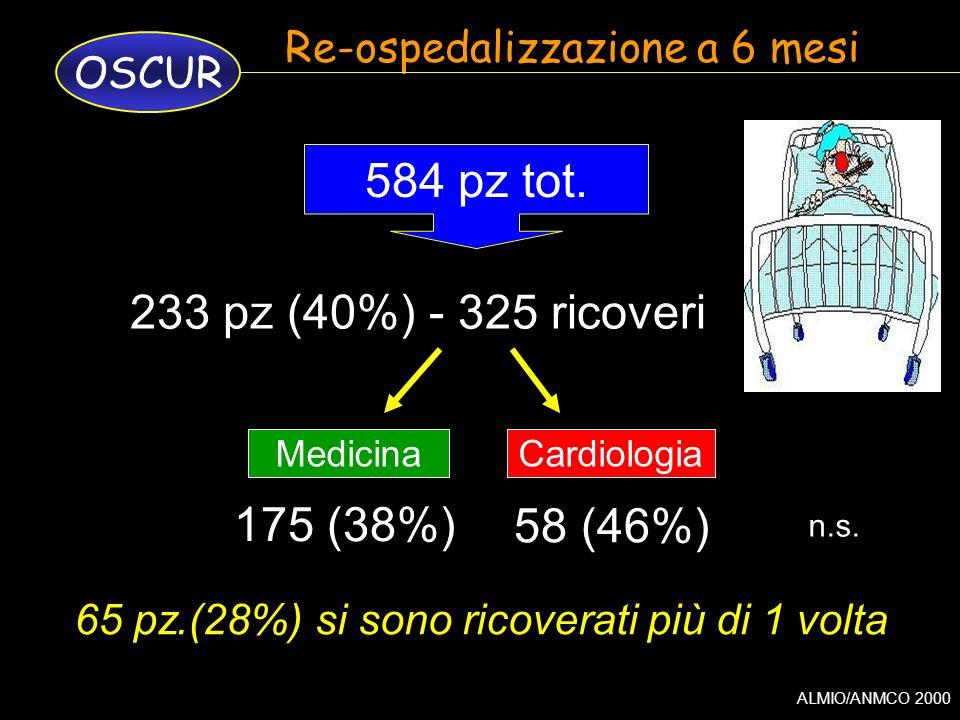 ALMIO/ANMCO 2000 OSCUR Re-ospedalizzazione a 6 mesi CardiologiaMedicina 233 pz (40%) - 325 ricoveri 584 pz tot. 175 (38%) 58 (46%) n.s. 65 pz.(28%) si
