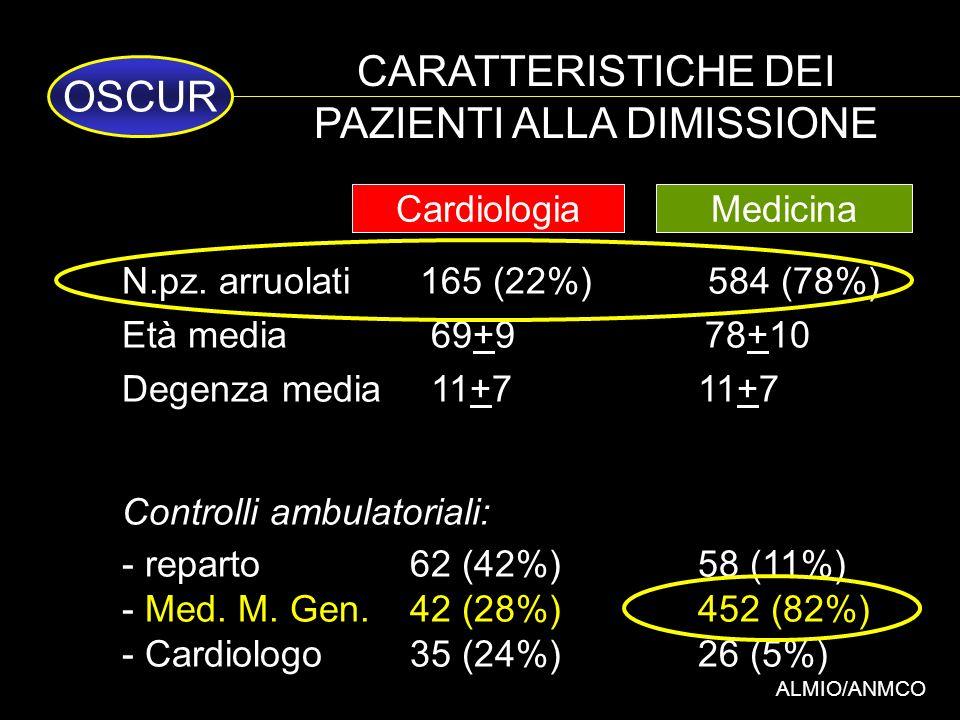 CARATTERISTICHE DEI PAZIENTI ALLA DIMISSIONE ALMIO/ANMCO N.pz. arruolati 165 (22%) 584 (78%) Età media 69+9 78+10 Degenza media 11+7 11+7 Controlli am