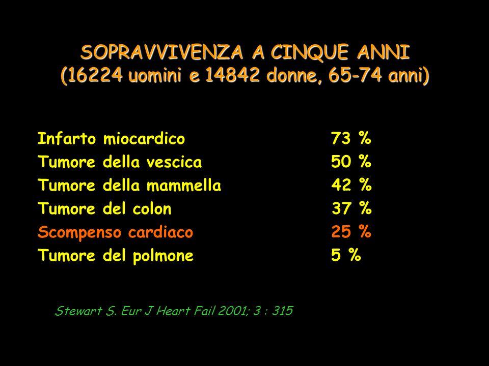 SOPRAVVIVENZA A CINQUE ANNI (16224 uomini e 14842 donne, 65-74 anni) Infarto miocardico73 % Tumore della vescica50 % Tumore della mammella 42 % Tumore