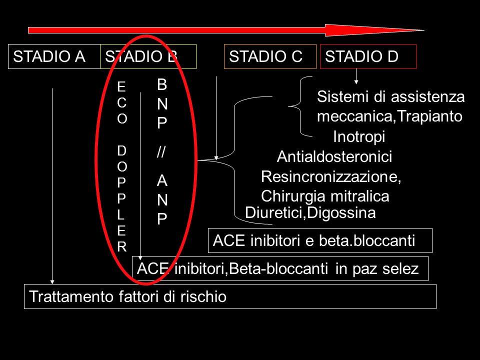 Trattamento fattori di rischio ACE inibitori,Beta-bloccanti in paz selez ACE inibitori e beta.bloccanti Diuretici,Digossina Resincronizzazione, Chirur