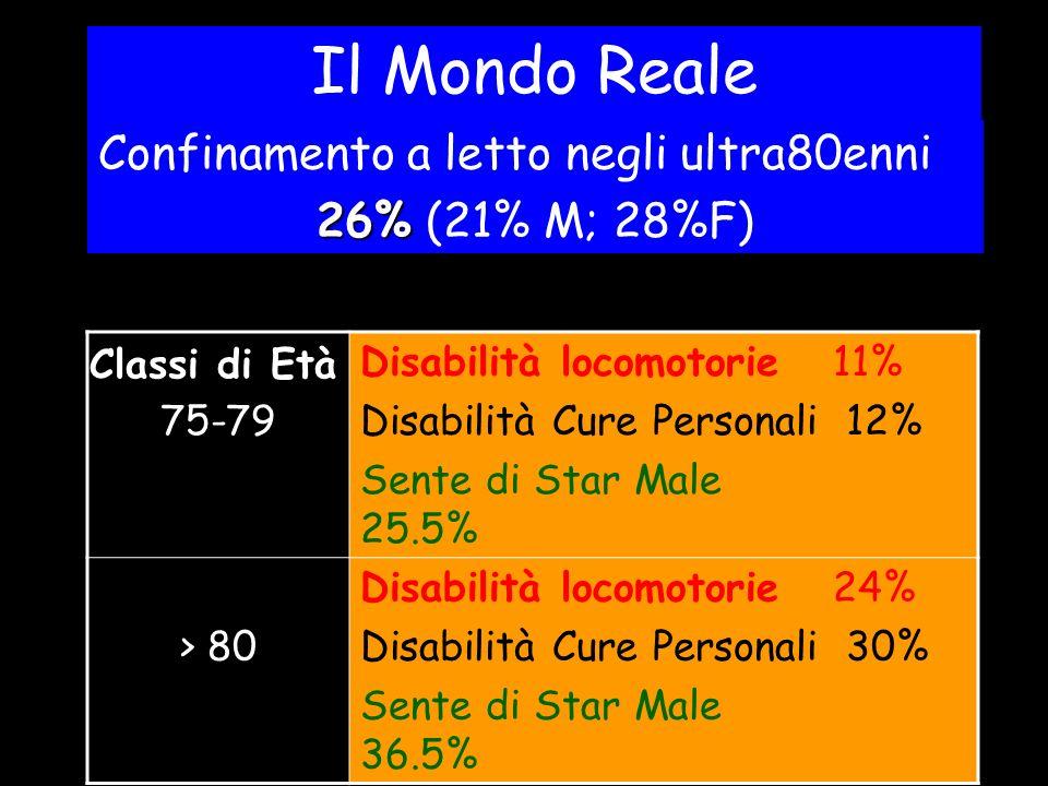 Il Mondo Reale 75-79 Disabilità locomotorie 11% Disabilità Cure Personali 12% Sente di Star Male 25.5% > 80 Disabilità locomotorie 24% Disabilità Cure Personali 30% Sente di Star Male 36.5% Confinamento a letto negli ultra80enni 26% 26% (21% M; 28%F) Classi di Età