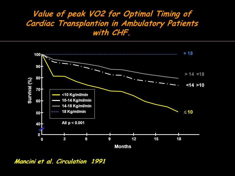 Value of peak VO2 for Optimal Timing of Cardiac Transplantion in Ambulatory Patients with CHF. Mancini et al. Circulation 1991 0 0 40 369121518 50 60