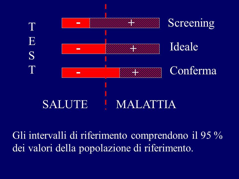 TESTTEST Screening Ideale Conferma SALUTEMALATTIA - - - + + + Gli intervalli di riferimento comprendono il 95 % dei valori della popolazione di riferi