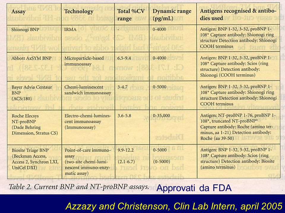 Approvati da FDA Azzazy and Christenson, Clin Lab Intern, april 2005
