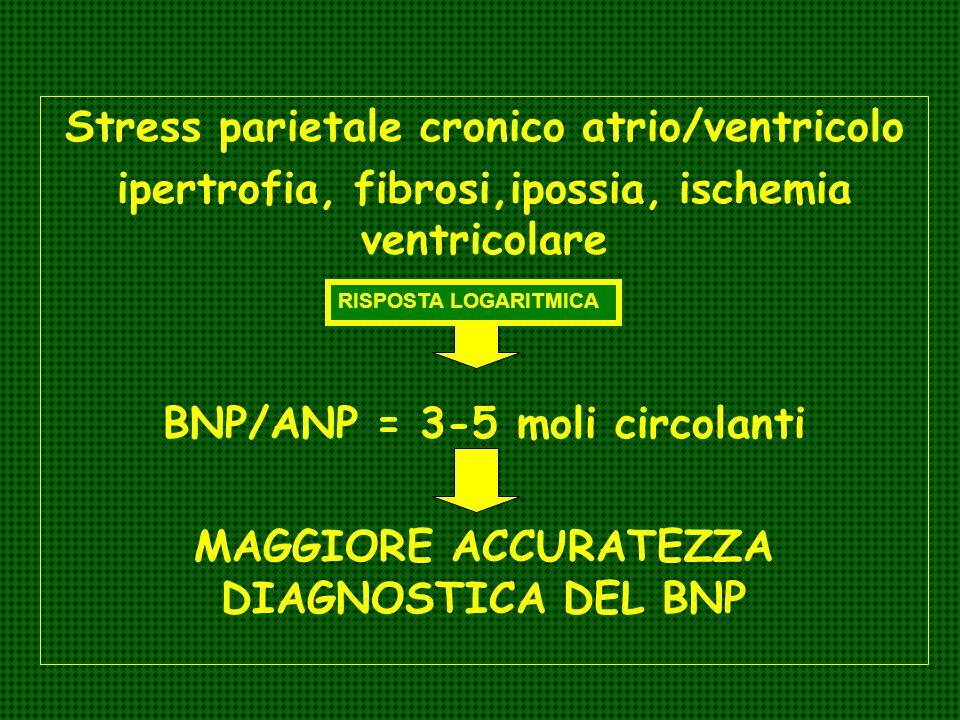 Stress parietale cronico atrio/ventricolo ipertrofia, fibrosi,ipossia, ischemia ventricolare BNP/ANP = 3-5 moli circolanti MAGGIORE ACCURATEZZA DIAGNO