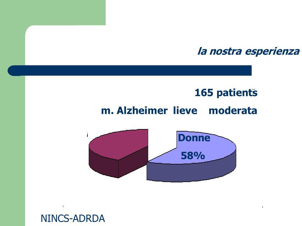 caratteristiche del gruppo: comorbilita Diabete Ipertens Cardiop.