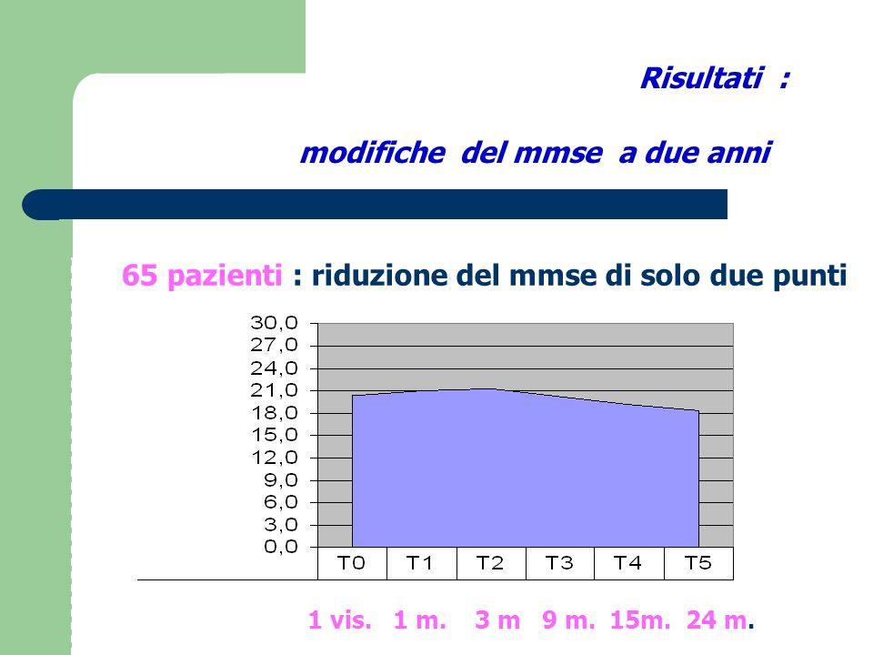 Adl : abilita quotidiane 65 pazienti : riduzione di ADL di solo UN punto