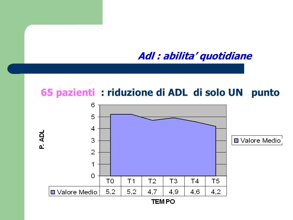 Iadl : abilita strumentali 65 pazienti Riduzione di Iadl di un solo punto