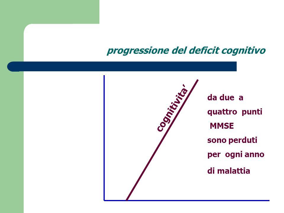 AD P. D. la demenza non e solo m. di Alzheimer Parkinson 8 anni AD+PD ADPD Selkoe 2005 Alzheimer