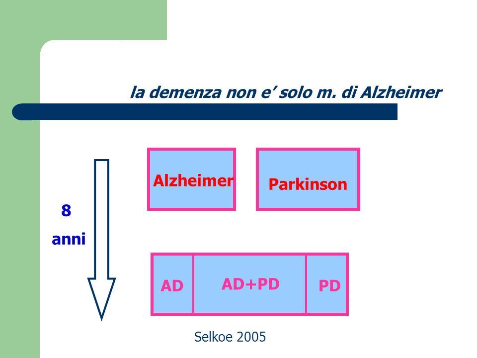 Inhibitori delle colinesterasi Aricept –Memac Reminyl Exelon -Prometax 5-10 mg 8-16mg 6-12 mg Donepezil Galantamina Rivastigmina