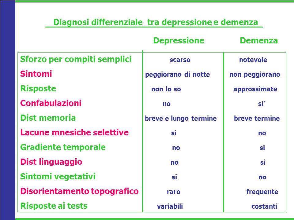 Diagnosi differenziale tra depressione e demenza Sforzo per compiti semplici scarso notevole Sintomi peggiorano di notte non peggiorano Risposte non l
