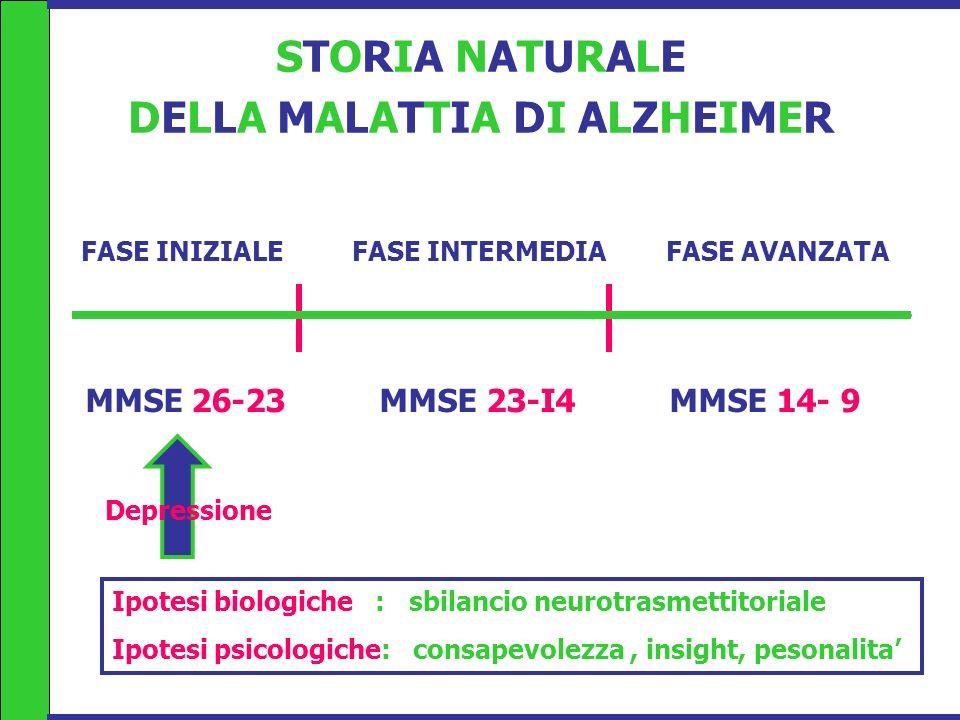 STORIA NATURALE DELLA MALATTIA DI ALZHEIMER FASE INIZIALE FASE INTERMEDIA FASE AVANZATA MMSE 26-23 MMSE 23-I4 MMSE 14- 9 Ipotesi biologiche : sbilanci