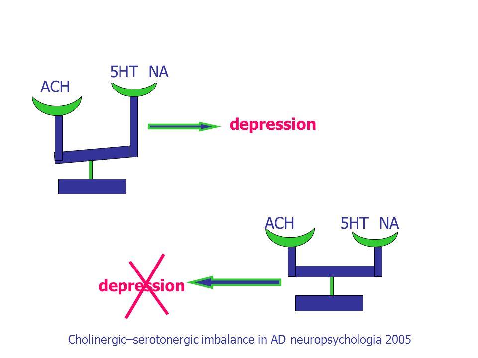 ACH 5HT NA depression Cholinergic–serotonergic imbalance in AD neuropsychologia 2005 ACH 5HT NA
