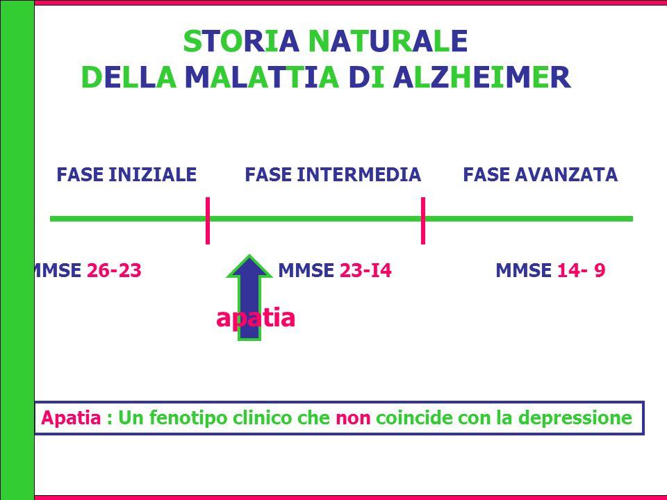 FASE INIZIALE FASE INTERMEDIA FASE AVANZATA STORIA NATURALE DELLA MALATTIA DI ALZHEIMER MMSE 26-23 MMSE 23-I4 MMSE 14- 9 apatia Apatia : Un fenotipo c