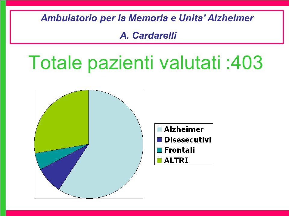 Totale pazienti valutati :403 Ambulatorio per la Memoria e Unita Alzheimer A. Cardarelli