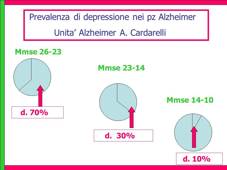 Prevalenza di depressione nei pz Alzheimer Unita Alzheimer A. Cardarelli Mmse 26-23 Mmse 23-14 Mmse 14-10 d. 70% d. 30% d. 10%