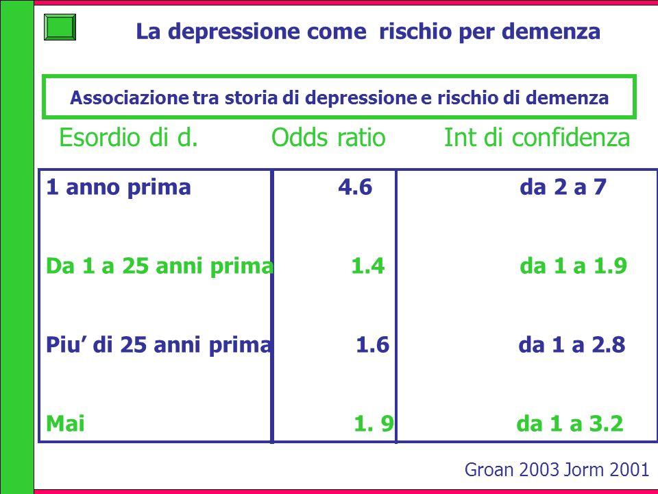 Associazione tra storia di depressione e rischio di demenza Esordio di d. Odds ratio Int di confidenza 1 anno prima 4.6 da 2 a 7 Da 1 a 25 anni prima