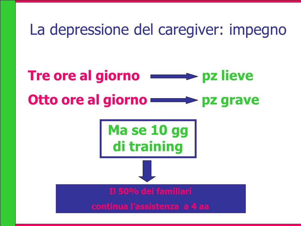 La depressione del caregiver: impegno Tre ore al giorno pz lieve Otto ore al giorno pz grave Ma se 10 gg di training Il 50% dei familiari continua las