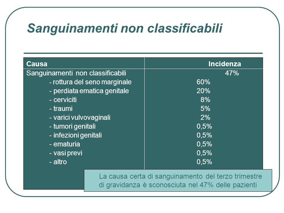 Causa Incidenza Sanguinamenti non classificabili47% - rottura del seno marginale60% - perdiata ematica genitale20% - cerviciti 8% - traumi 5% - varici