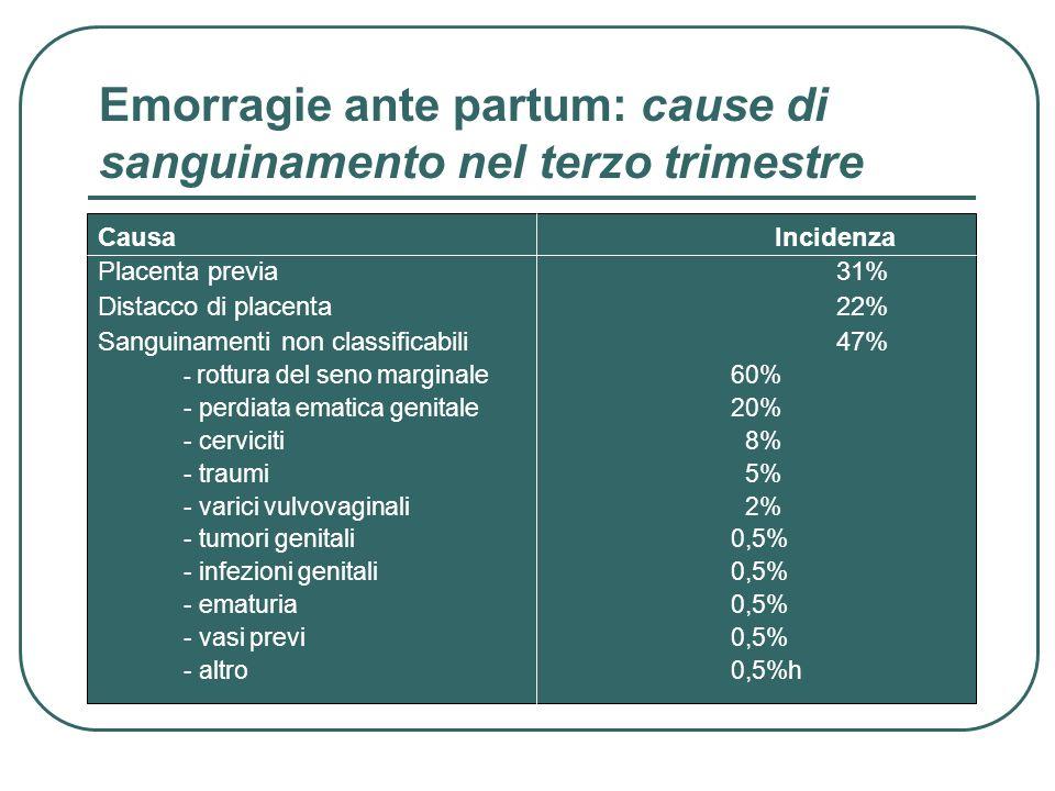 Emorragie ante partum: cause di sanguinamento nel terzo trimestre Causa Incidenza Placenta previa31% Distacco di placenta22% Sanguinamenti non classif