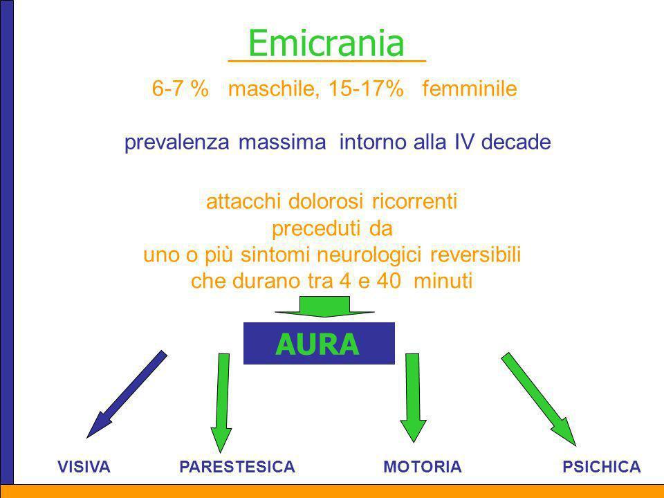 Emicrania 6-7 % maschile, 15-17% femminile prevalenza massima intorno alla IV decade attacchi dolorosi ricorrenti preceduti da uno o più sintomi neuro
