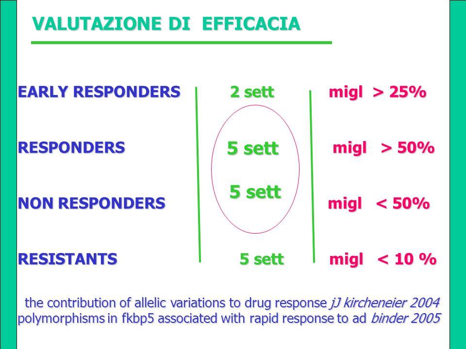 EARLY RESPONDERS 2 sett migl > 25% RESPONDERS 5 sett migl > 50% NON RESPONDERS 5 sett migl < 50% RESISTANTS 5 sett migl < 10 % VALUTAZIONE DI EFFICACI