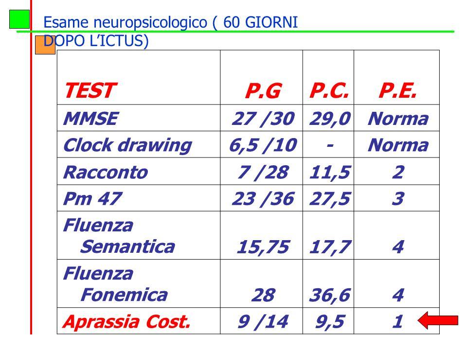 TESTP.GP.C.P.E. MMSE27 /3029,0Norma Clock drawing6,5 /10-Norma Racconto7 /2811,52 Pm 4723 /3627,53 Fluenza Semantica15,7517,74 Fluenza Fonemica2836,64