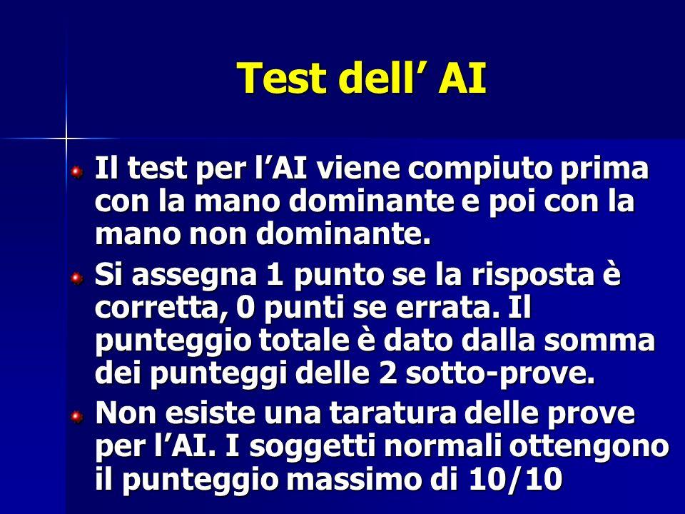 Il test per lAI viene compiuto prima con la mano dominante e poi con la mano non dominante.