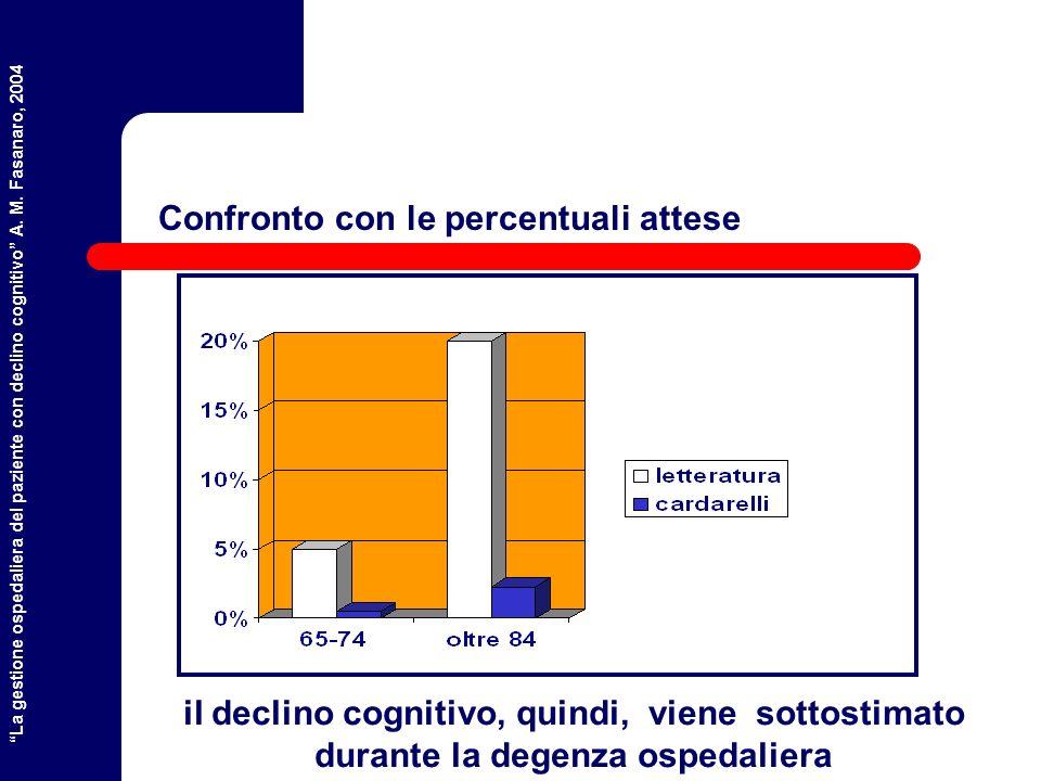 La gestione ospedaliera del paziente con declino cognitivo A.