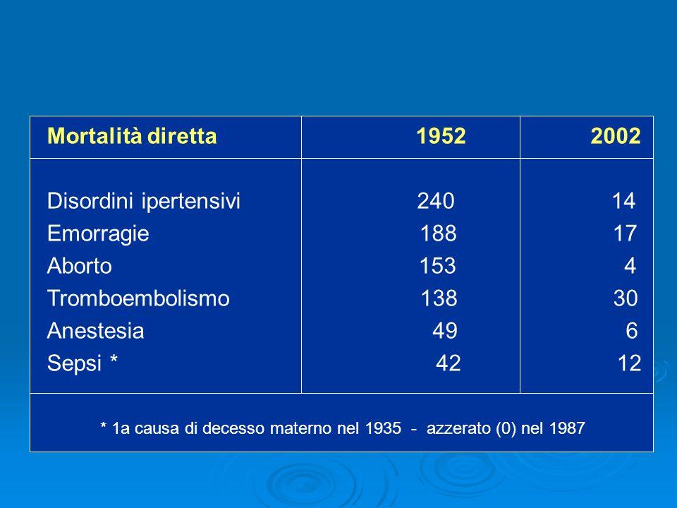 Mortalità diretta 1952 2002 Disordini ipertensivi 240 14 Emorragie 188 17 Aborto 153 4 Tromboembolismo 138 30 Anestesia 49 6 Sepsi * 42 12 * 1a causa