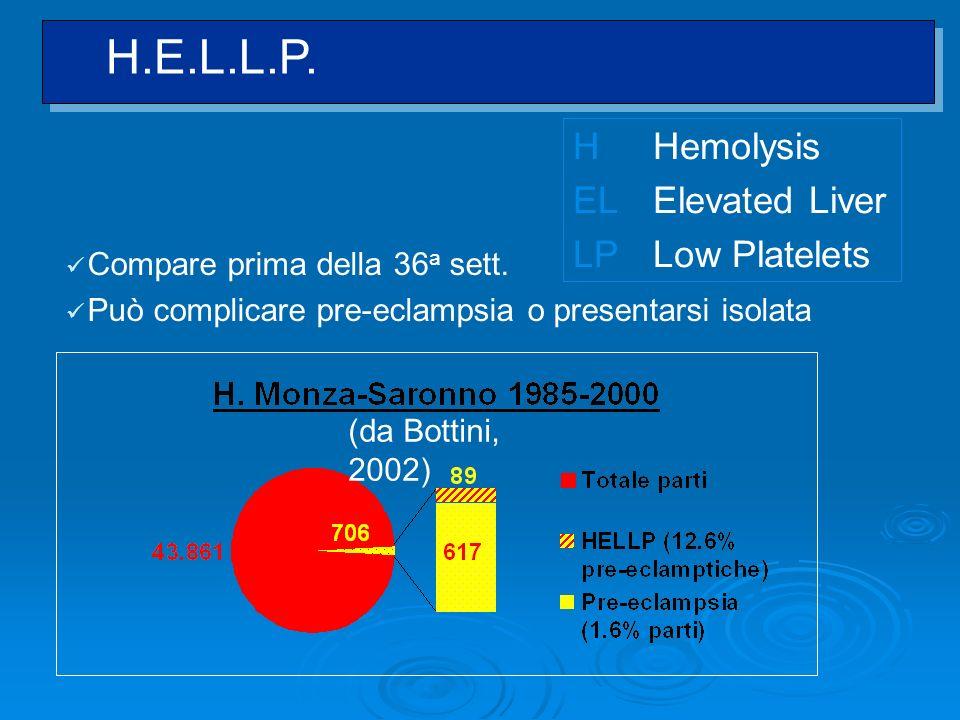 HHemolysis ELElevated Liver LPLow Platelets (da Bottini, 2002) Compare prima della 36 a sett. Può complicare pre-eclampsia o presentarsi isolata H.E.L