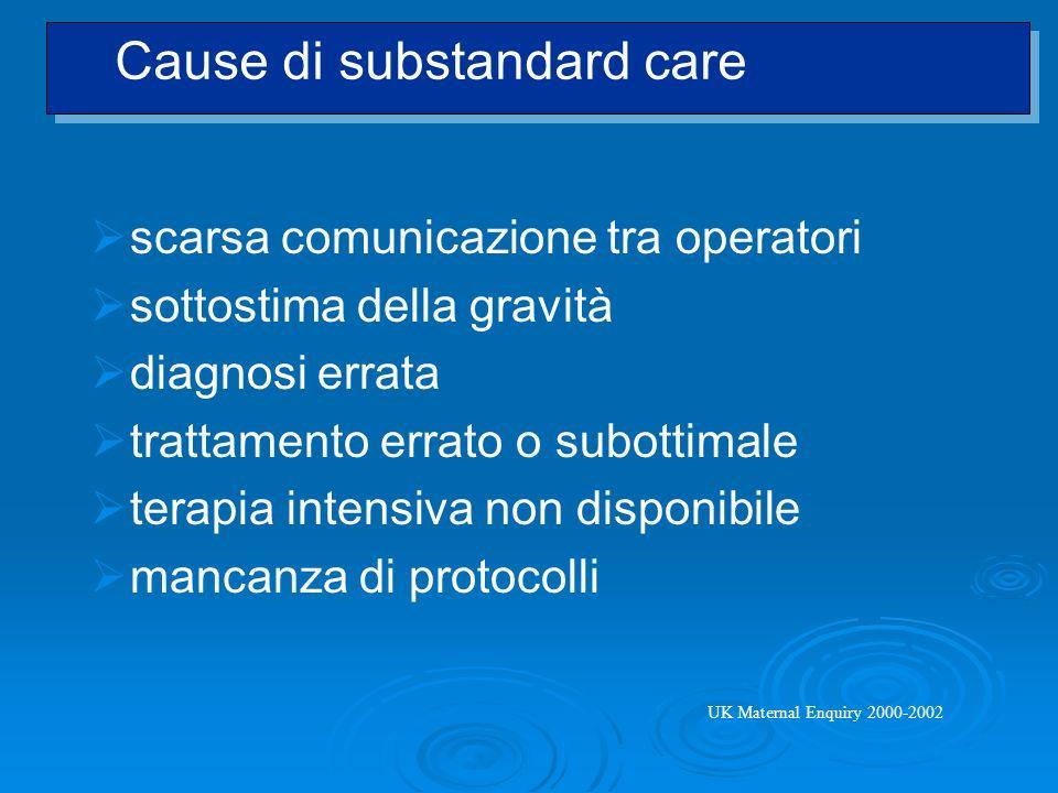 scarsa comunicazione tra operatori sottostima della gravità diagnosi errata trattamento errato o subottimale terapia intensiva non disponibile mancanz