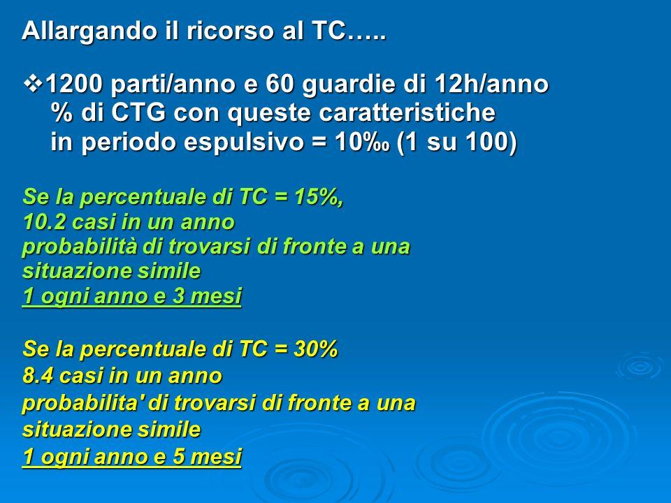 Allargando il ricorso al TC….. 1200 parti/anno e 60 guardie di 12h/anno 1200 parti/anno e 60 guardie di 12h/anno % di CTG con queste caratteristiche %