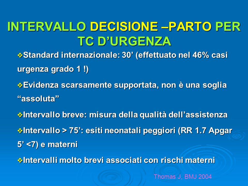 INTERVALLO DECISIONE –PARTO PER TC DURGENZA Standard internazionale: 30 (effettuato nel 46% casi urgenza grado 1 !) Standard internazionale: 30 (effet