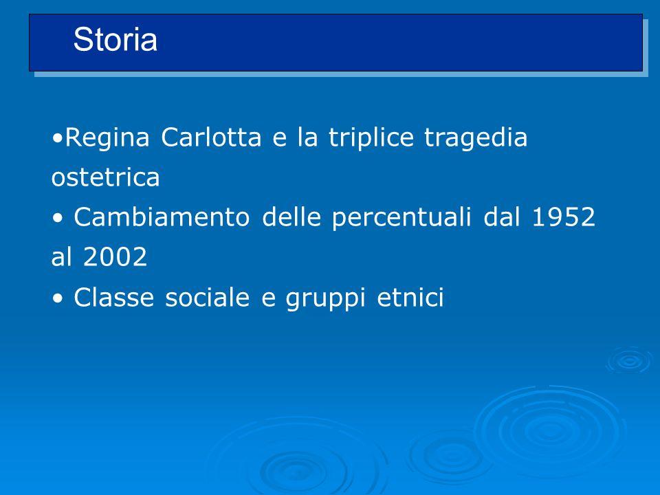 Regina Carlotta e la triplice tragedia ostetrica Cambiamento delle percentuali dal 1952 al 2002 Classe sociale e gruppi etnici Storia