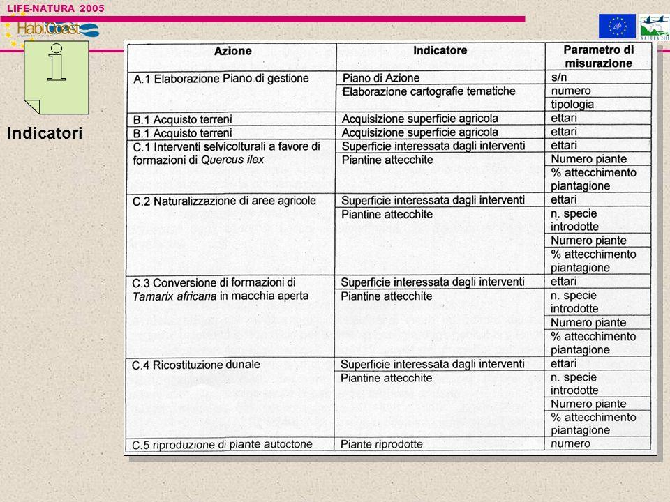28 indicatori previsti dal progetto a cui è possibile aggiungerne altri Indicatori LIFE-NATURA 2005